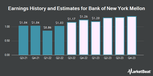 Earnings History and Estimates for Bank of New York Mellon (NYSE:BK)
