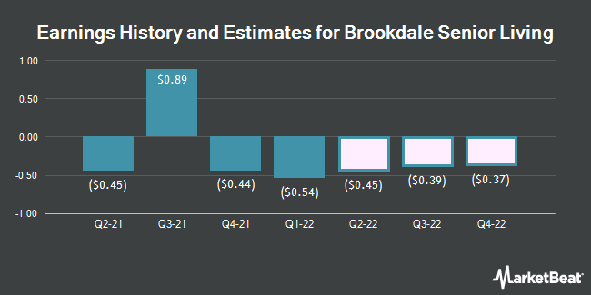 Earnings History and Estimates for Brookdale Senior Living (NYSE:BKD)