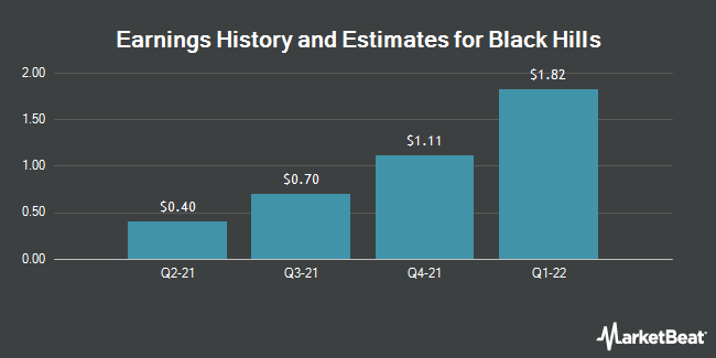 Earnings History and Estimates for Black Hills (NYSE:BKH)