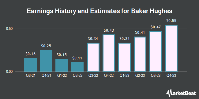 Earnings History and Estimates for Baker Hughes (NYSE:BKR)