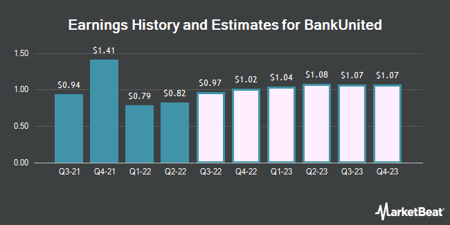 Earnings History and Estimates for BankUnited (NYSE:BKU)