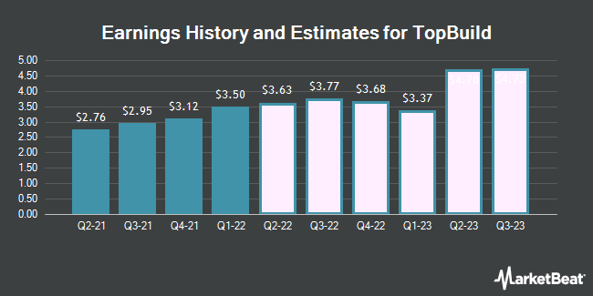 Earnings History and Estimates for TopBuild (NYSE:BLD)