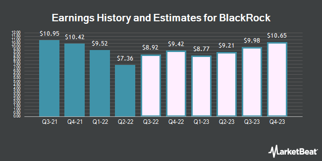 Earnings by Quarter for BlackRock (NYSE:BLK)