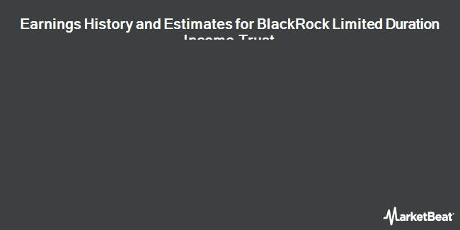 Earnings by Quarter for BlackRock Ltd. Duration Income Trust (NYSE:BLW)