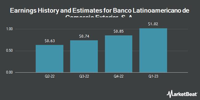 Earnings by Quarter for Banco Latinoamericano de Comercio Exterior, S.A. (NYSE:BLX)