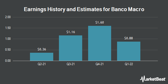 Earnings by Quarter for Macro Bank (NYSE:BMA)
