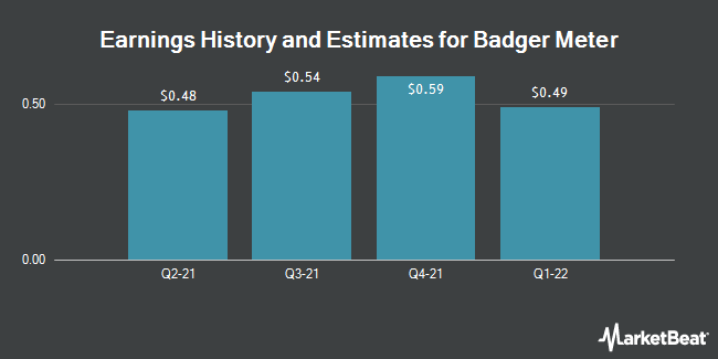 Earnings History and Estimates for Badger Meter (NYSE:BMI)