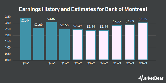 Earnings History and Estimates for Bank of Montreal (NYSE:BMO)