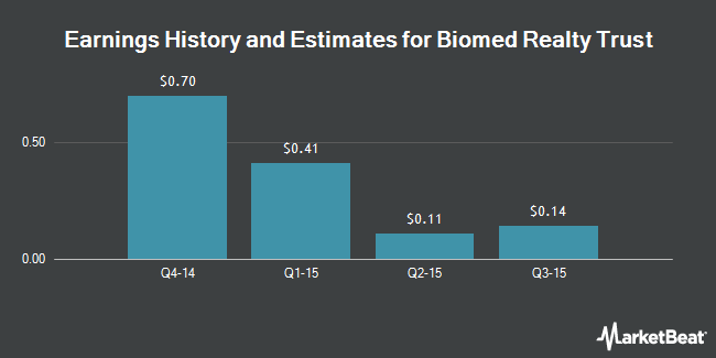 Earnings by Quarter for Biomed Realty Trust (NYSE:BMR)