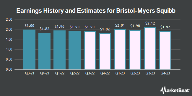 Earnings by Quarter for Bristol-Myers Squibb Company (NYSE:BMY)
