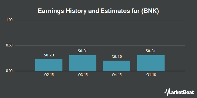 Earnings by Quarter for C1 Financial (NYSE:BNK)