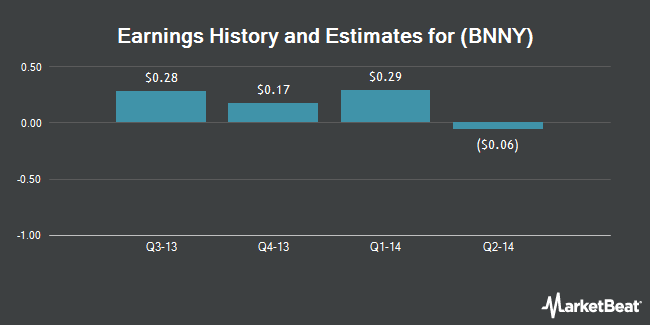 Earnings by Quarter for Annies (NYSE:BNNY)