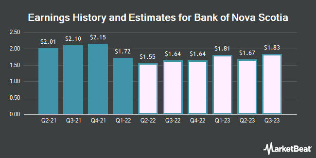 Earnings by Quarter for Bank of Nova Scotia (The) (NYSE:BNS)
