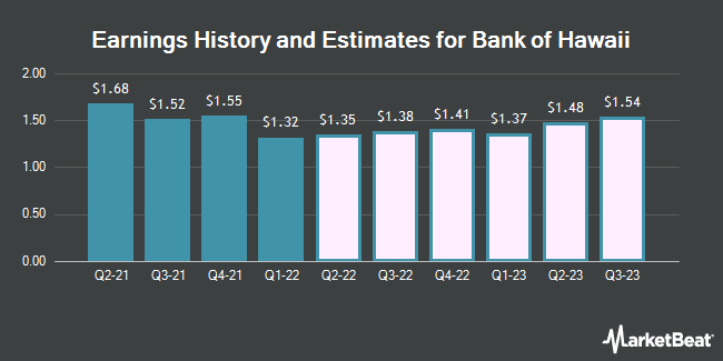 Earnings History and Estimates for Bank of Hawaii (NYSE:BOH)