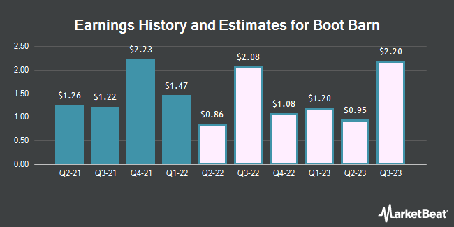 Earnings History and Estimates for Boot Barn (NYSE:BOOT)