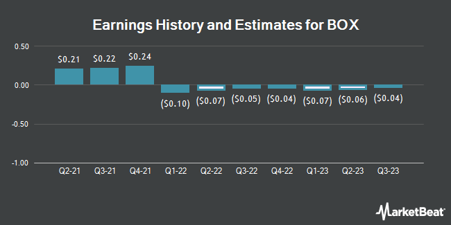 Earnings History and Estimates for BOX (NYSE:BOX)