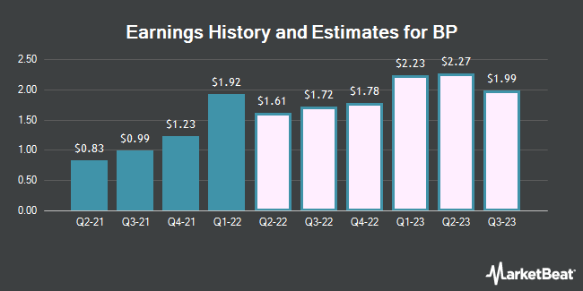 Earnings History and Estimates for BP (NYSE:BP)