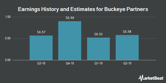 Earnings by Quarter for Buckeye Partners L.P. (NYSE:BPL)