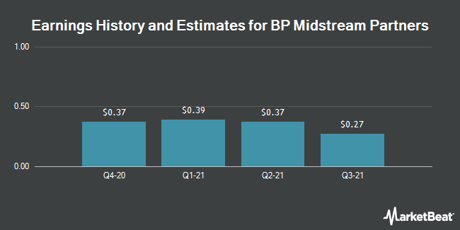 Earnings History and Estimates for BP Midstream Partners (NYSE:BPMP)