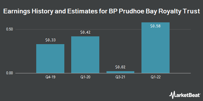 Earnings by Quarter for BP Prudhoe Bay Royalty Trust (NYSE:BPT)