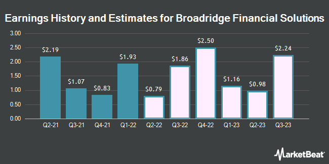 Earnings History and Estimates for Broadridge Financial Solutions (NYSE:BR)