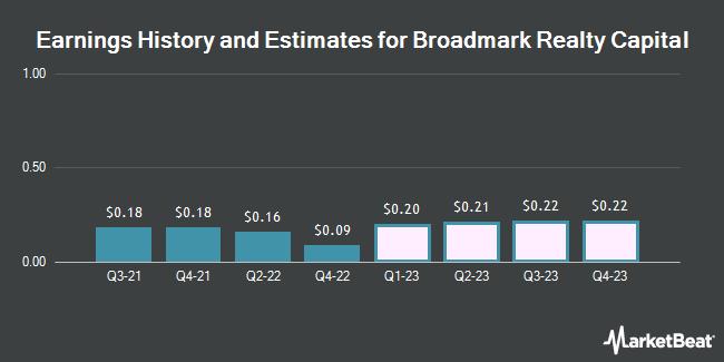 Broadmark Realty Capital (NYSE: BRMK) earnings history and estimates