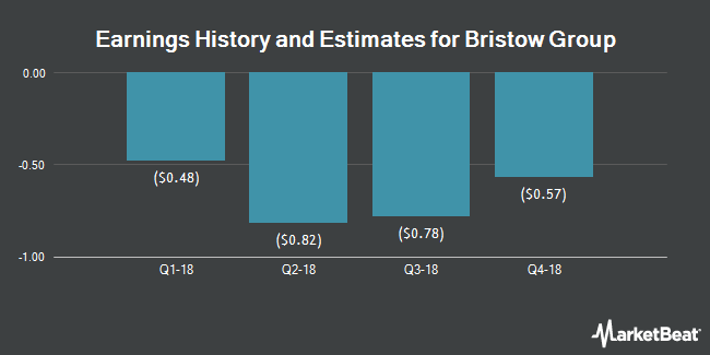 Earnings by Quarter for Bristow Group (NYSE:BRS)