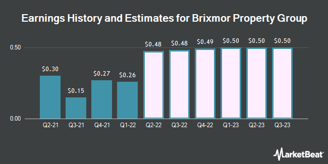 Earnings History and Estimates for Brixmor Property Group (NYSE:BRX)