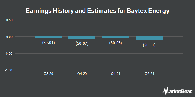 Earnings by Quarter for Baytex Energy Corp (NYSE:BTE)