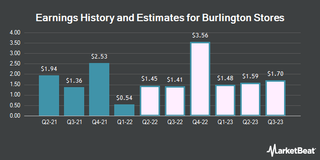 Earnings History and Estimates for Burlington Stores (NYSE:BURL)