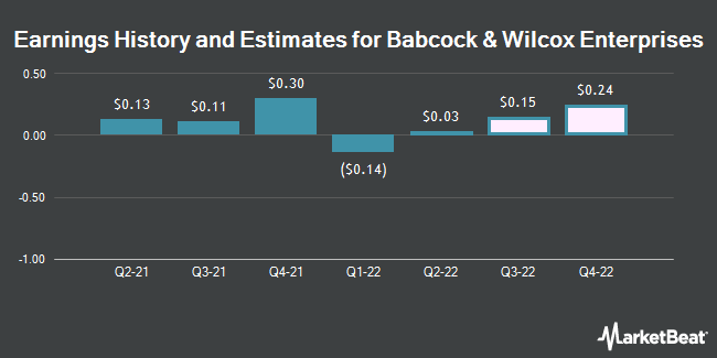 Earnings by Quarter for Babcock (NYSE:BW)