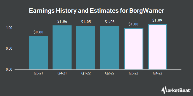 Earnings History and Estimates for BorgWarner (NYSE:BWA)