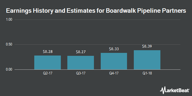 Earnings by Quarter for Boardwalk Pipeline Partners L.P. (NYSE:BWP)