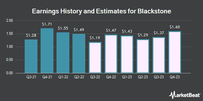 Earnings History and Estimates for Blackstone Group (NYSE:BX)