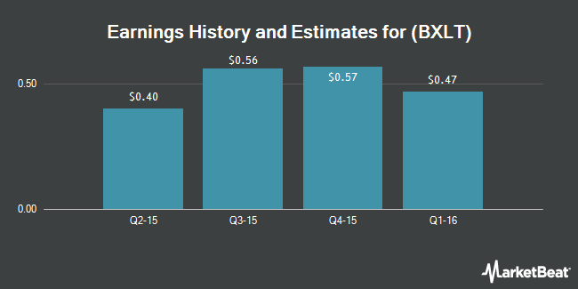 Earnings by Quarter for Baxalta (NYSE:BXLT)