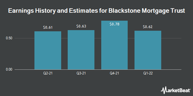 Earnings by Quarter for Blackstone Mortgage Trust (NYSE:BXMT)