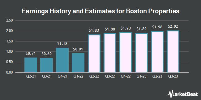 Earnings History and Estimates for Boston Properties (NYSE:BXP)