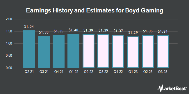 Earnings by Quarter for Boyd Gaming Corporation (NYSE:BYD)