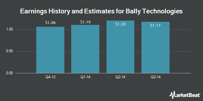 Earnings by Quarter for Bally Technologies (NYSE:BYI)