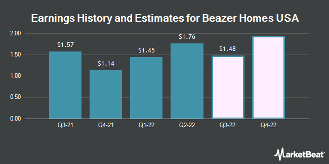 Earnings History and Estimates for Beazer Homes USA (NYSE:BZH)