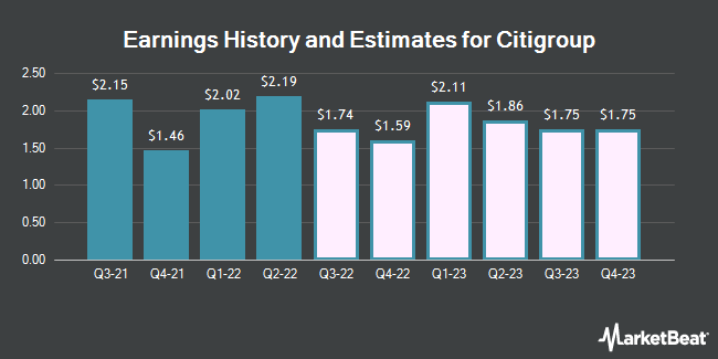Earnings History and Estimates for Citigroup (NYSE:C)