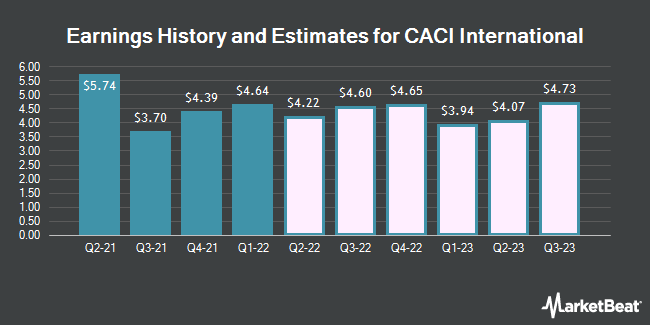Earnings History and Estimates for Caci International (NYSE:CACI)