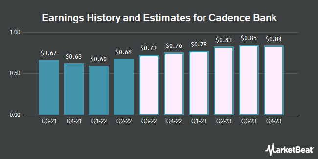 Earnings History and Estimates for Cadence Bancorp (NYSE:CADE)