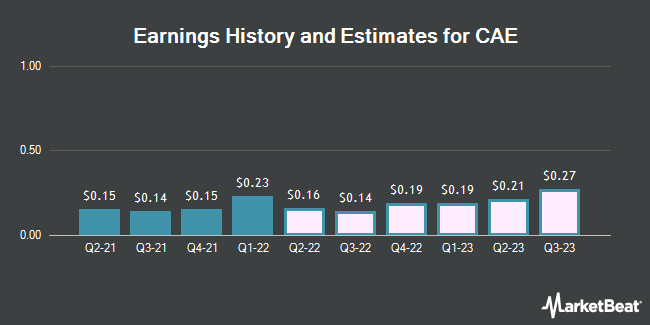 Earnings History and Estimates for CAE (NYSE:CAE)