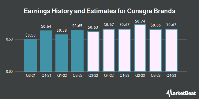Earnings History and Estimates for Conagra Brands (NYSE:CAG)