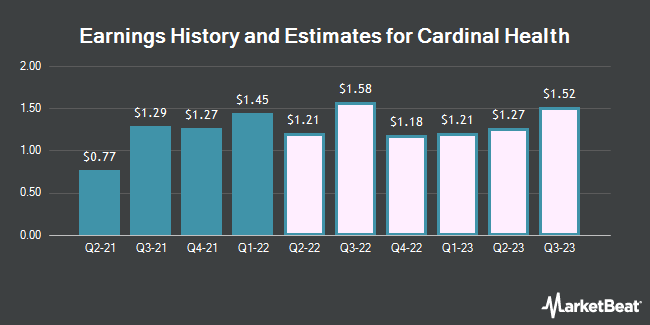 Earnings History and Estimates for Cardinal Health (NYSE:CAH)