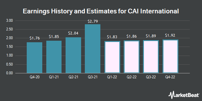 Earnings History and Estimates for CAI International (NYSE:CAI)