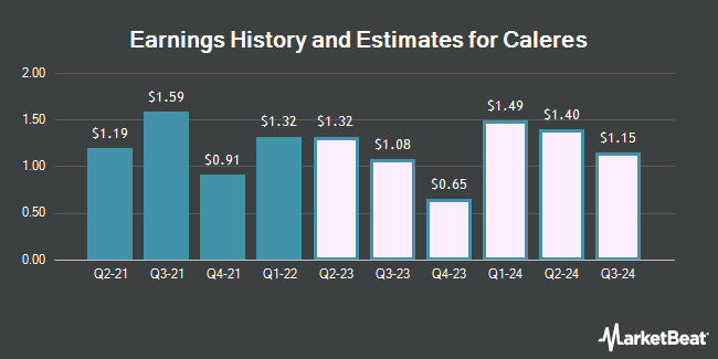 Earnings History and Estimates for Caleres (NYSE:CAL)