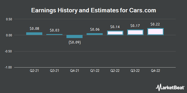 Earnings History and Estimates for Cars.com (NYSE:CARS)