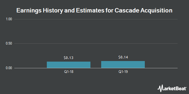 Earnings by Quarter for AM Castle & Co (NYSE:CAS)